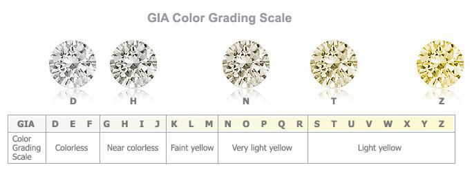 yellow from f to d graded e grade or is which of range chart education pale colourless brown a diamonds grades totally that understanding diamond z are colour